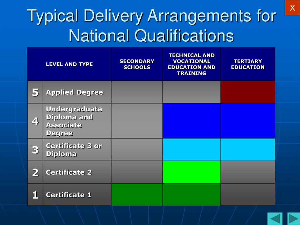 Typical Delivery Arrangements for National Qualifications