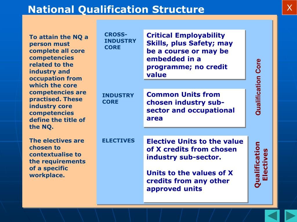 National Qualification Structure