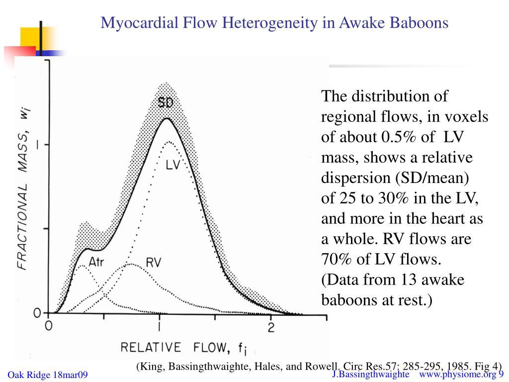 Myocardial Flow Heterogeneity in Awake Baboons