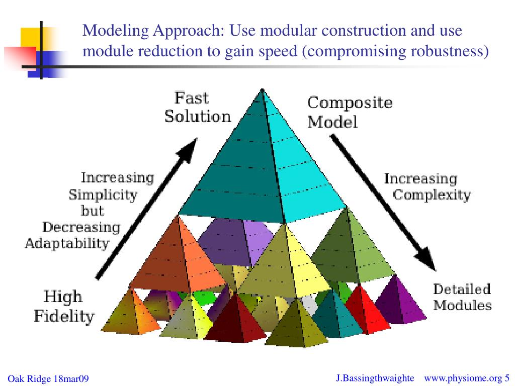 Modeling Approach: Use modular construction and use module reduction to gain speed (compromising robustness)