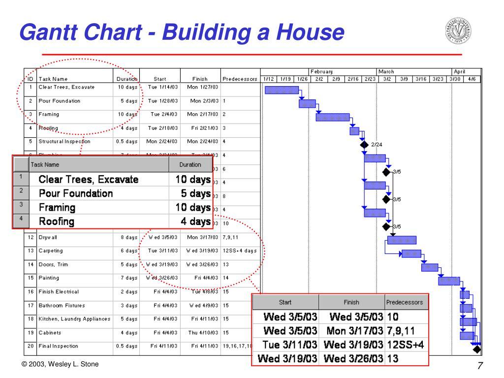 Gantt Chart - Building a House