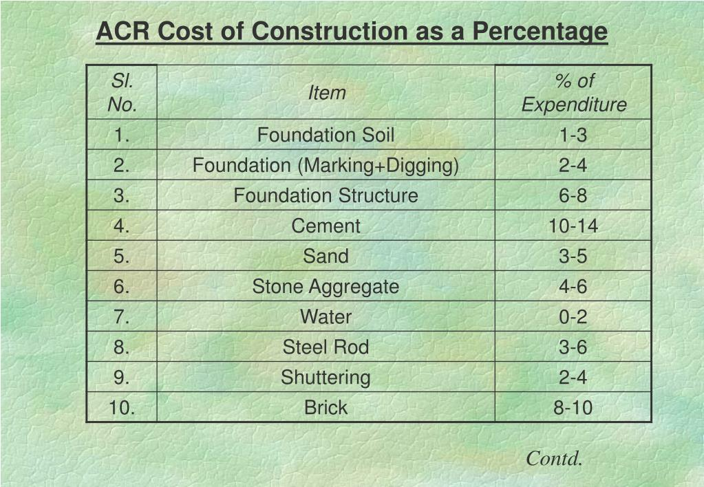 ACR Cost of Construction as a Percentage
