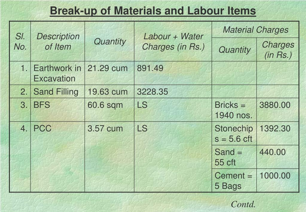 Break-up of Materials and Labour Items