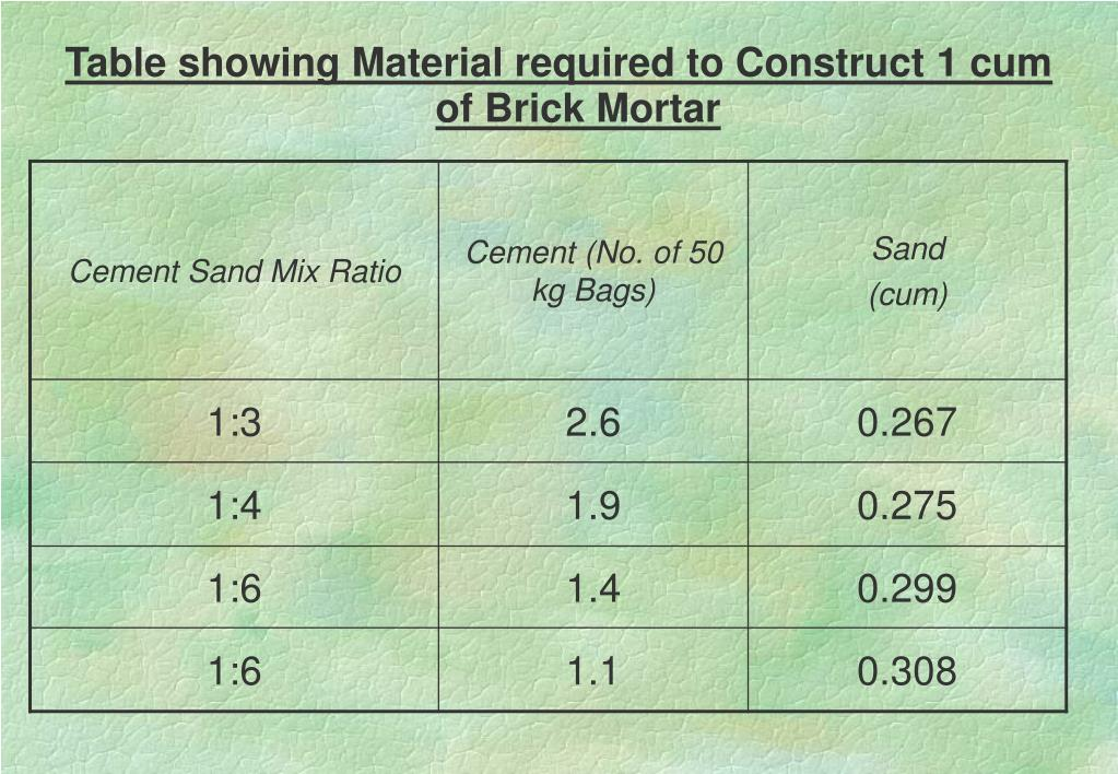 Table showing Material required to Construct 1 cum of Brick Mortar