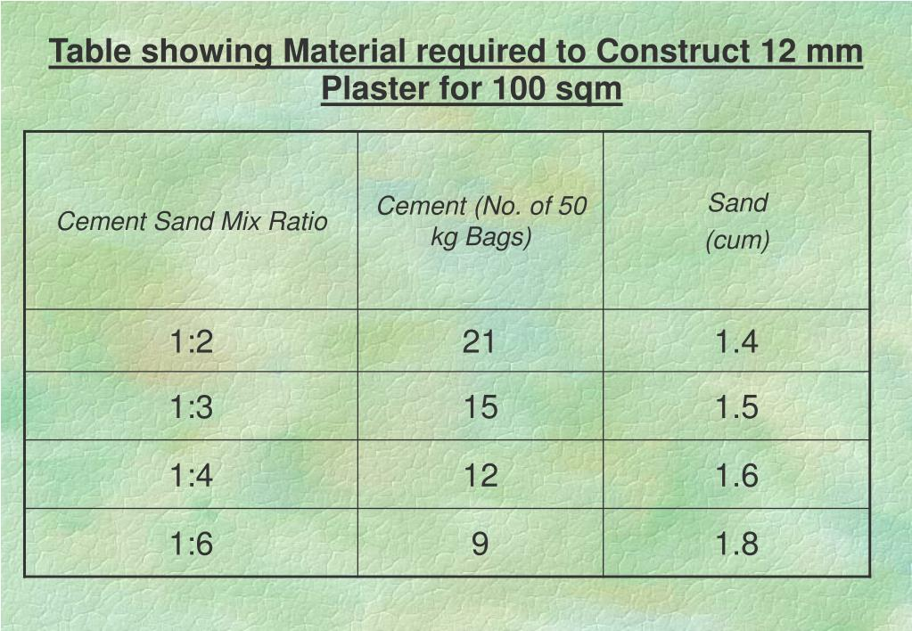 Table showing Material required to Construct 12 mm Plaster for 100 sqm