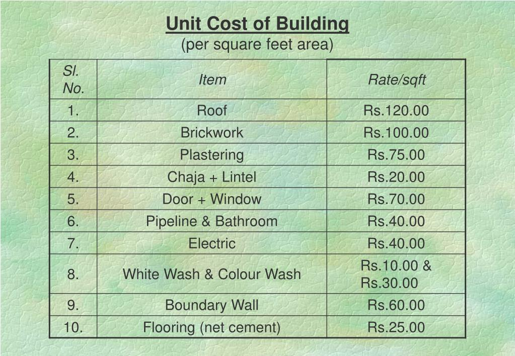 Unit Cost of Building