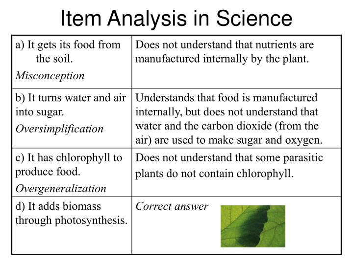 Item Analysis in Science