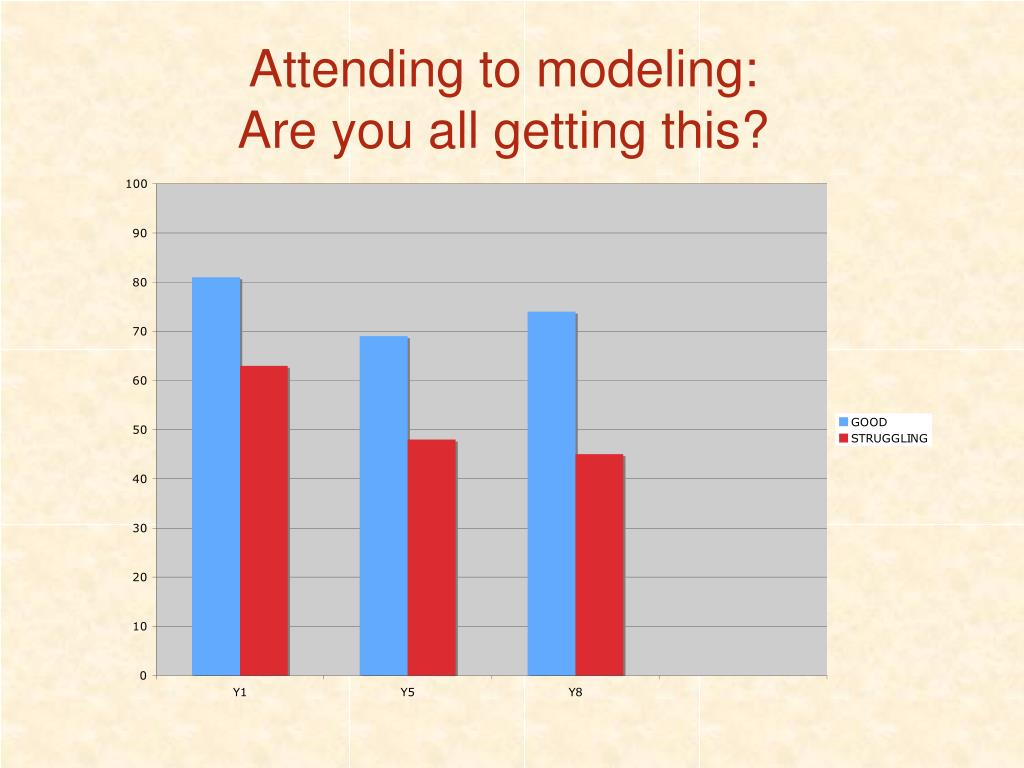 Attending to modeling: