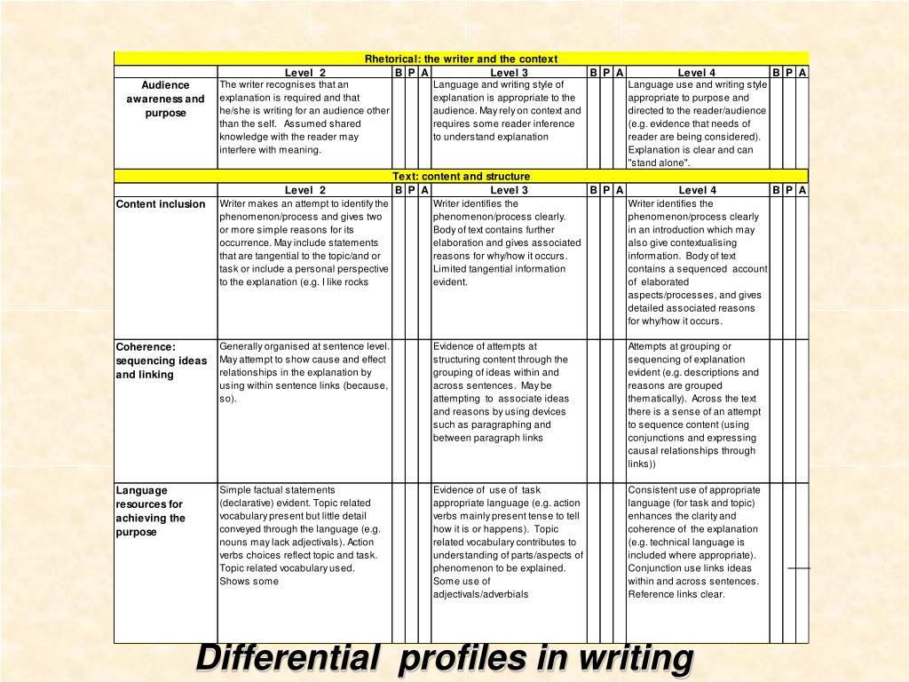 Differential  profiles in writing