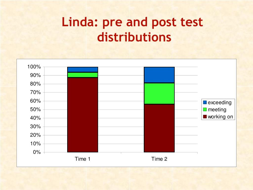 Linda: pre and post test