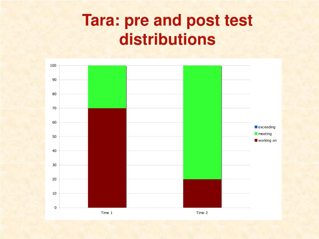 Tara: pre and post test distributions