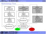 methodology flow