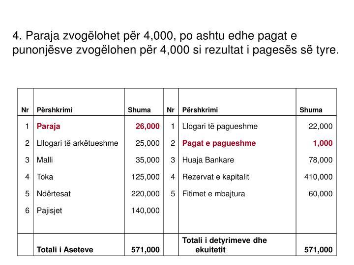 4. Paraja zvogëlohet për 4,000, po ashtu edhe pagat e punonjësve zvogëlohen për 4,000 si rezultat i pagesës së tyre.
