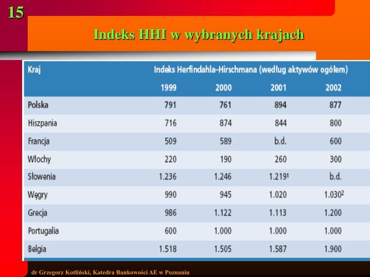 Indeks HHI w wybranych krajach