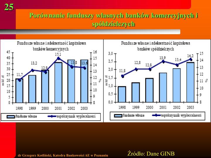 Porównanie funduszy własnych banków komercyjnych i spółdzielczych