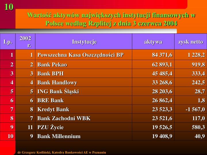 Wartość aktywów największych instytucji finansowych w Polsce według Rzplitej z dnia 3 czerwca 2004