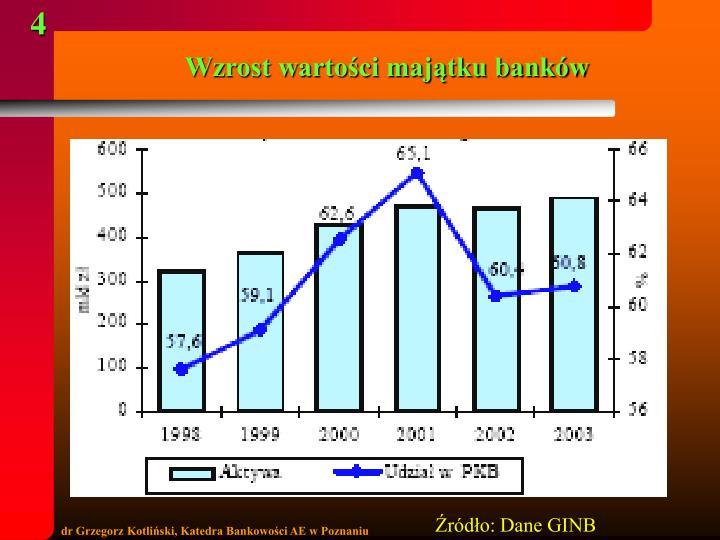 Wzrost wartości majątku banków