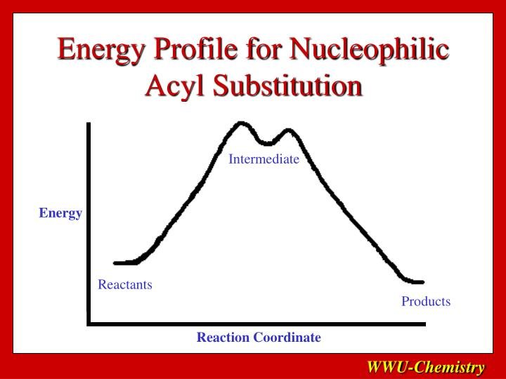 Energy Profile for Nucleophilic Acyl Substitution