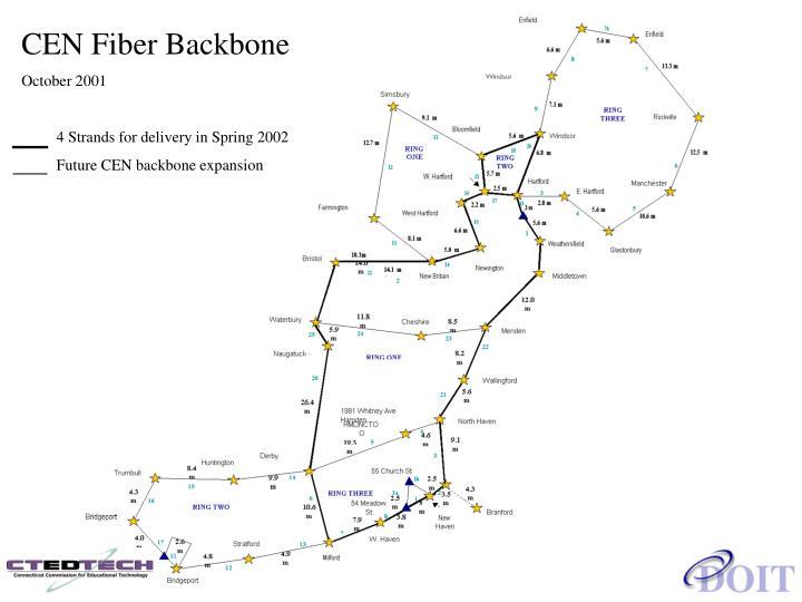 CEN Fiber Backbone