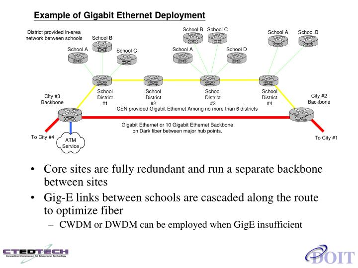 Core sites are fully redundant and run a separate backbone between sites