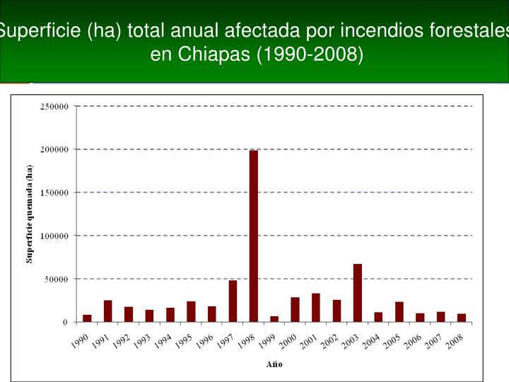 Superficie (ha) total anual afectada por incendios