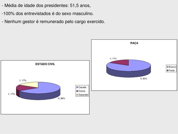 - Média de idade dos presidentes: 51,5 anos,