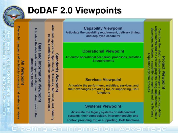 Capability Viewpoint