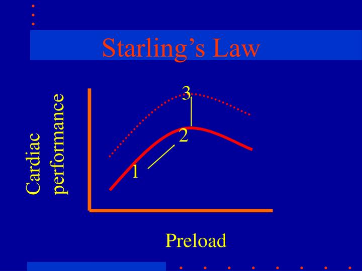 Starling's Law