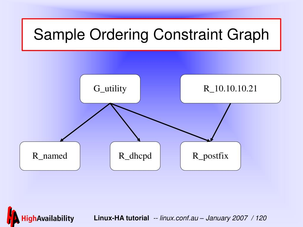 Sample Ordering Constraint Graph