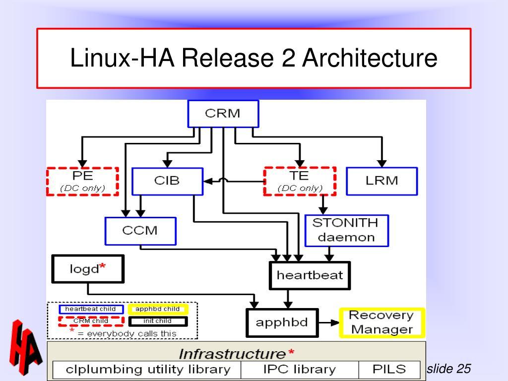 Linux-HA Release 2 Architecture
