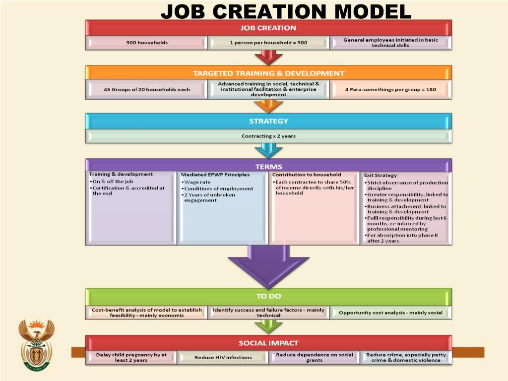 JOB CREATION MODEL