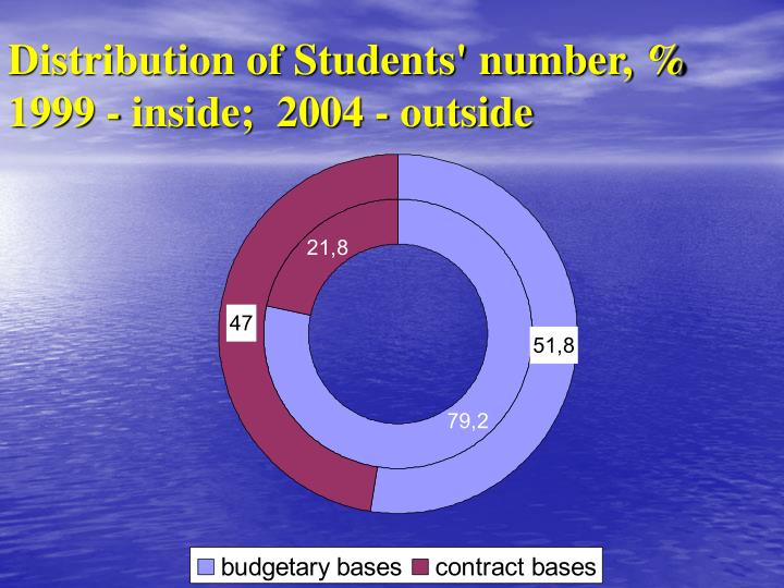 Distribution of Students' number, %