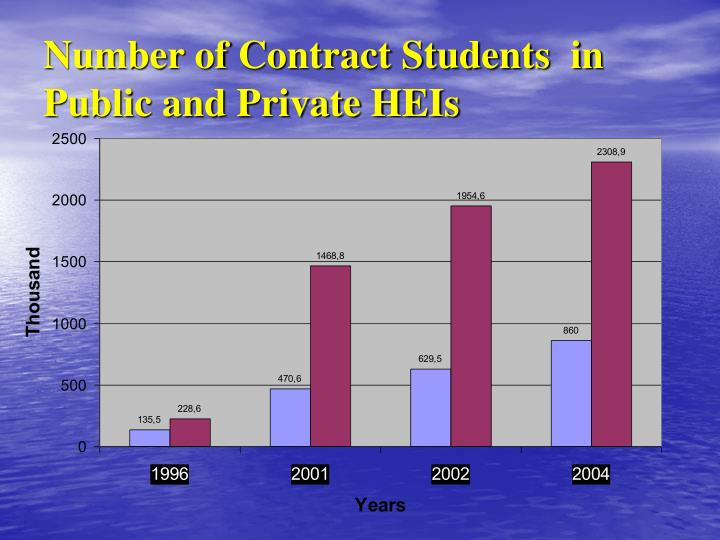 Number of Contract Students  in Public and Private HEIs