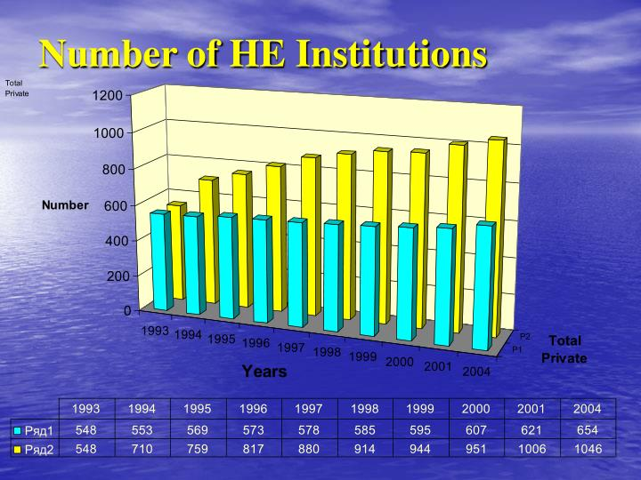 Number of HE Institutions