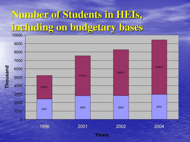 Number of Students in HEIs, including on budgetary bases