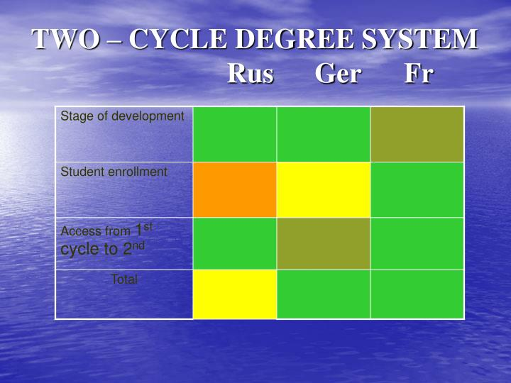 TWO – CYCLE DEGREE SYSTEM       Rus