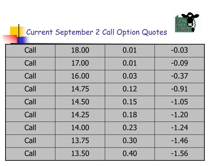 Current September 2 Call Option Quotes