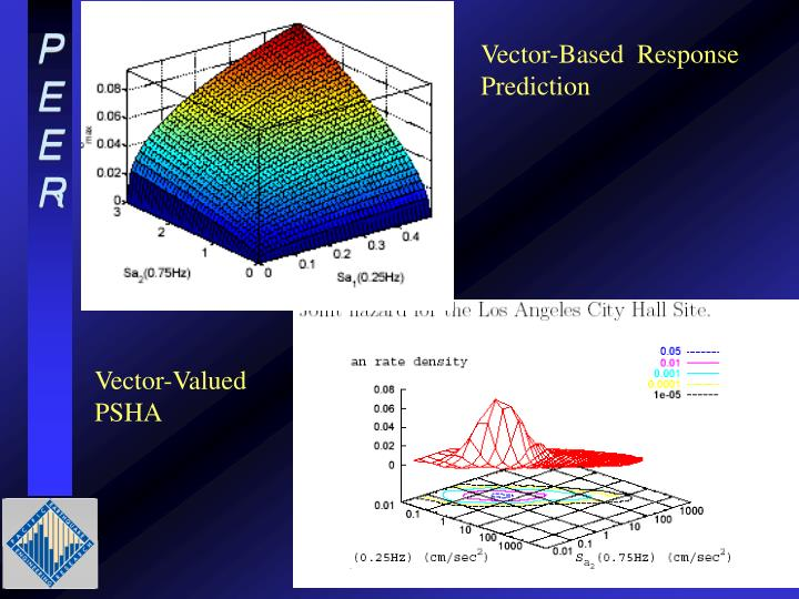 Vector-Based  Response Prediction