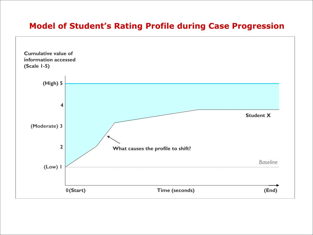 Model of Student's Rating Profile during Case Progression
