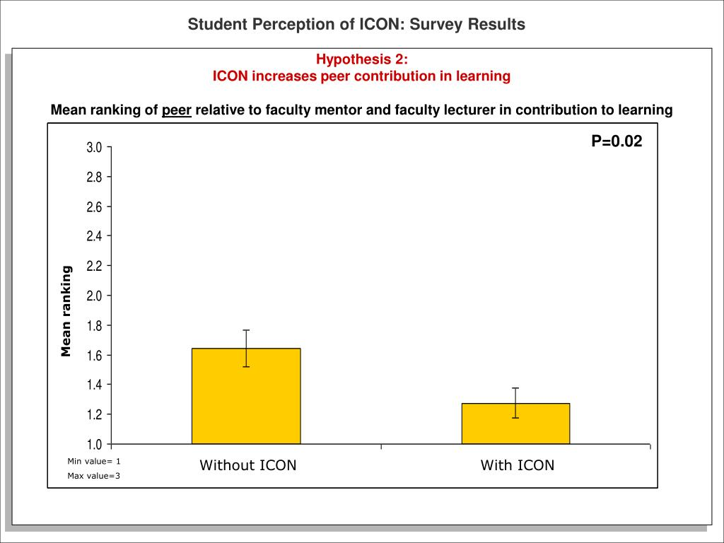 Student Perception of ICON: Survey Results