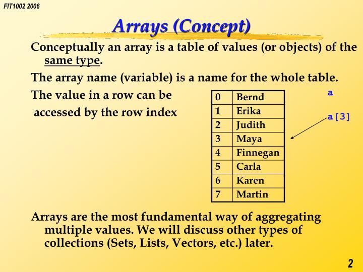 Arrays (Concept)