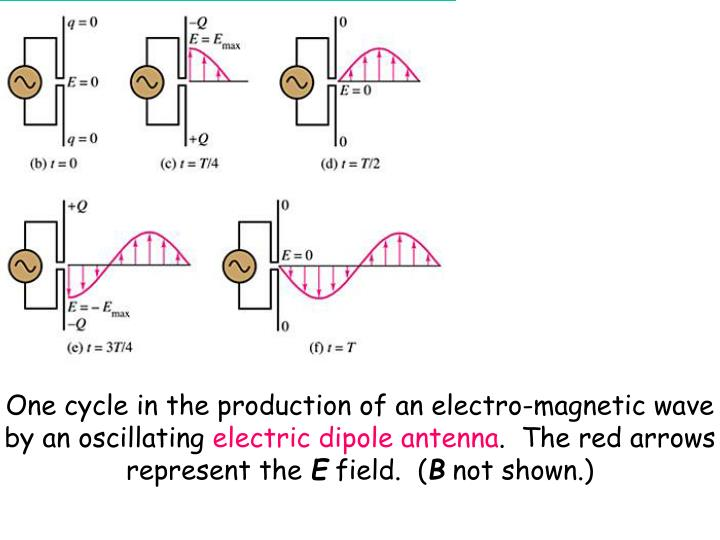 One cycle in the production of an electro-magnetic wave by an oscillating
