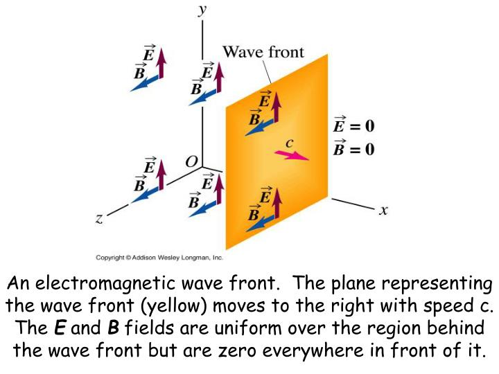 An electromagnetic wave front.  The plane representing the wave front (yellow) moves to the right with speed c.  The