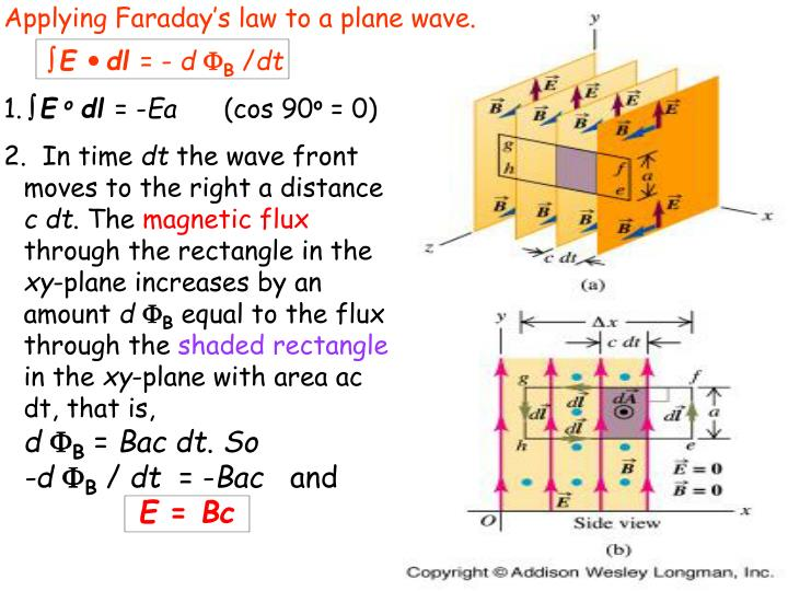 Applying Faraday's law to a plane wave.