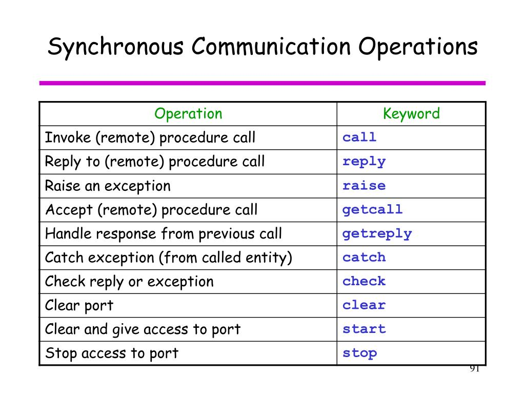 Synchronous Communication Operations