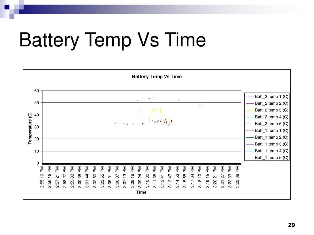 Battery Temp Vs Time