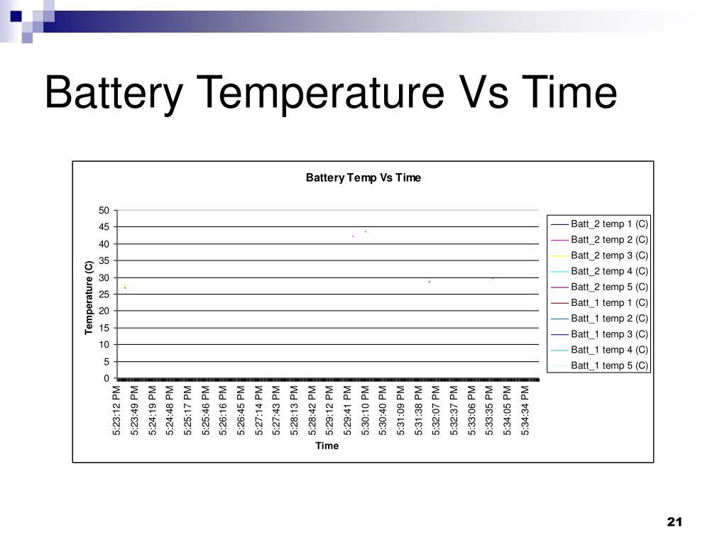 Battery Temperature Vs Time