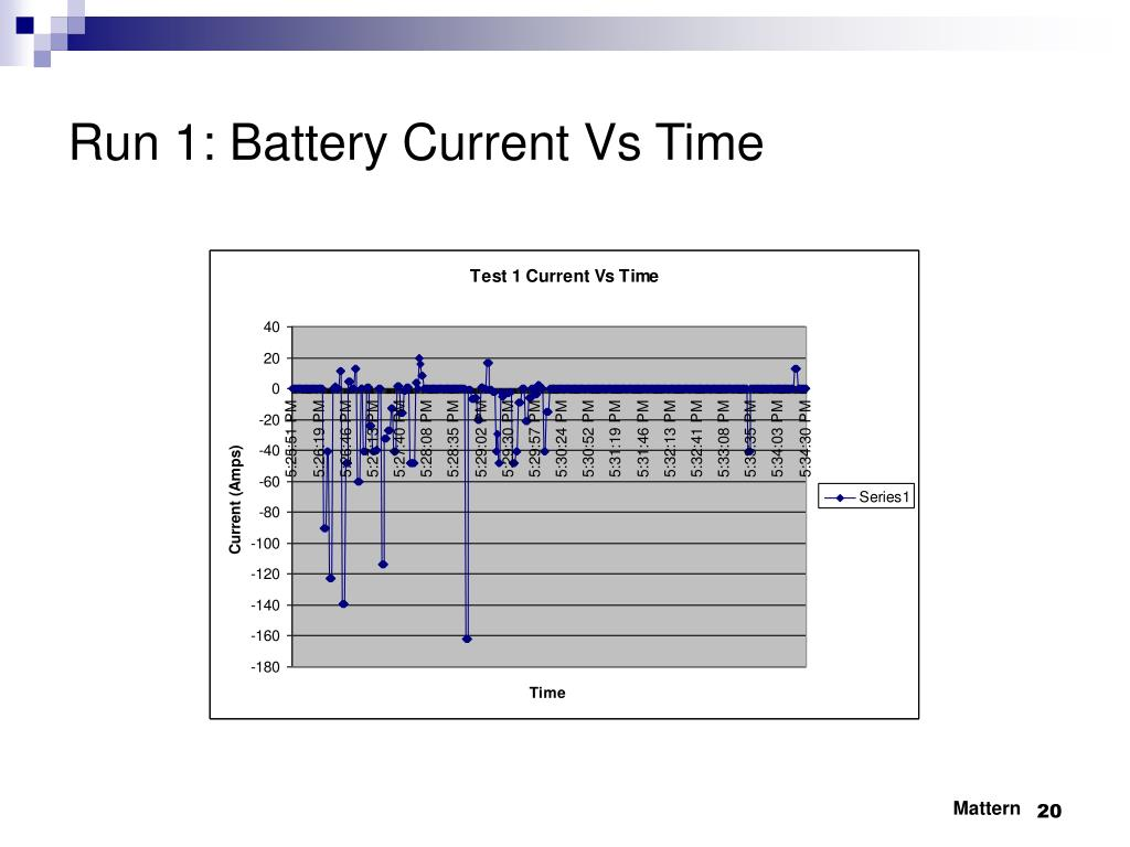 Run 1: Battery Current Vs Time