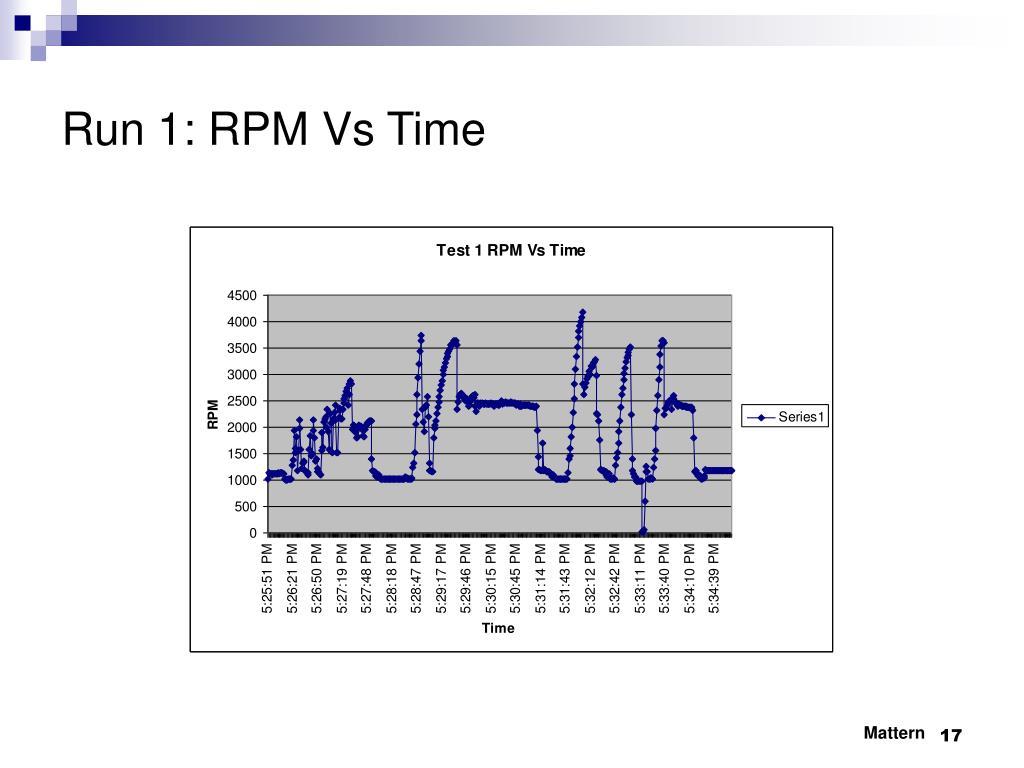 Run 1: RPM Vs Time