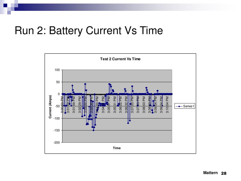 Run 2: Battery Current Vs Time